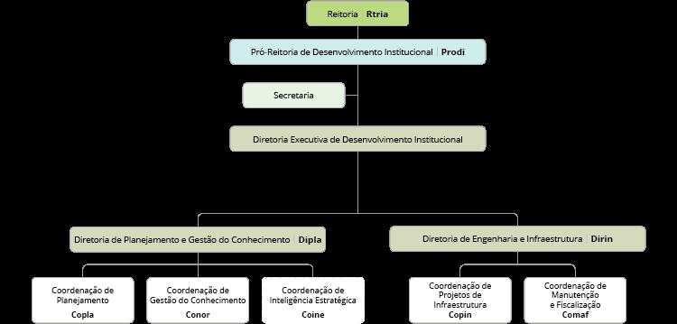 Organograma da Pró-Reitoria de Desenvolvimento Institucional